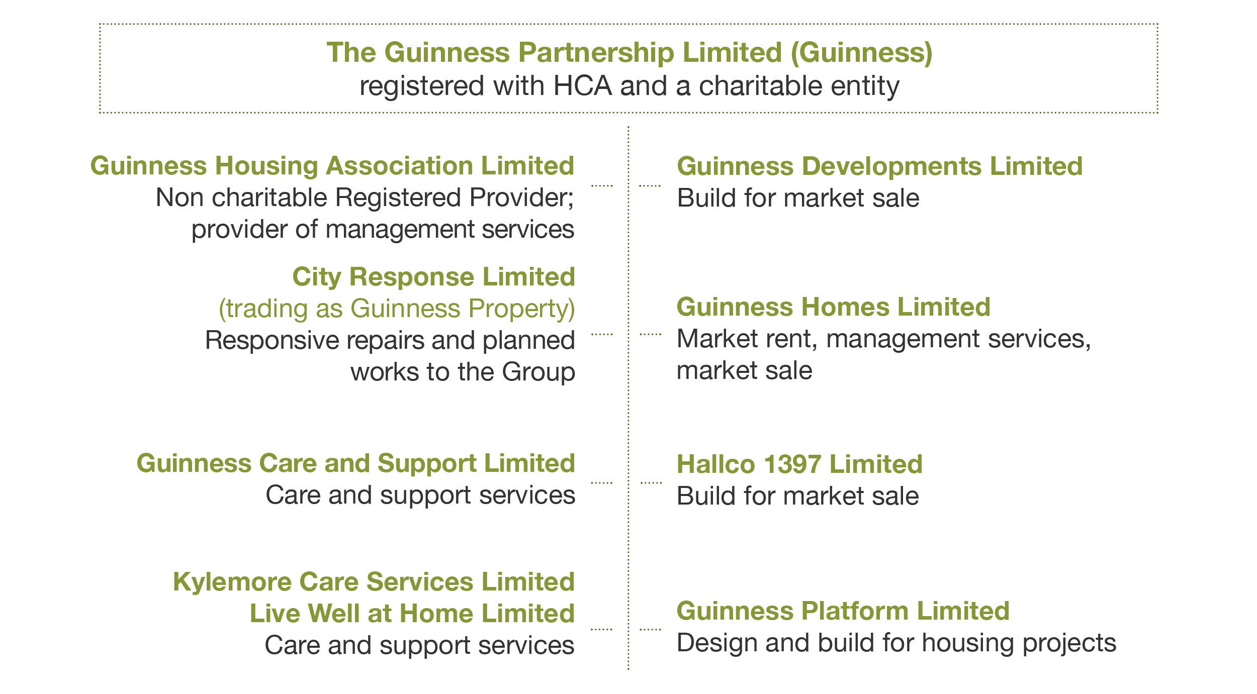 The Guinness Partnership structure chart
