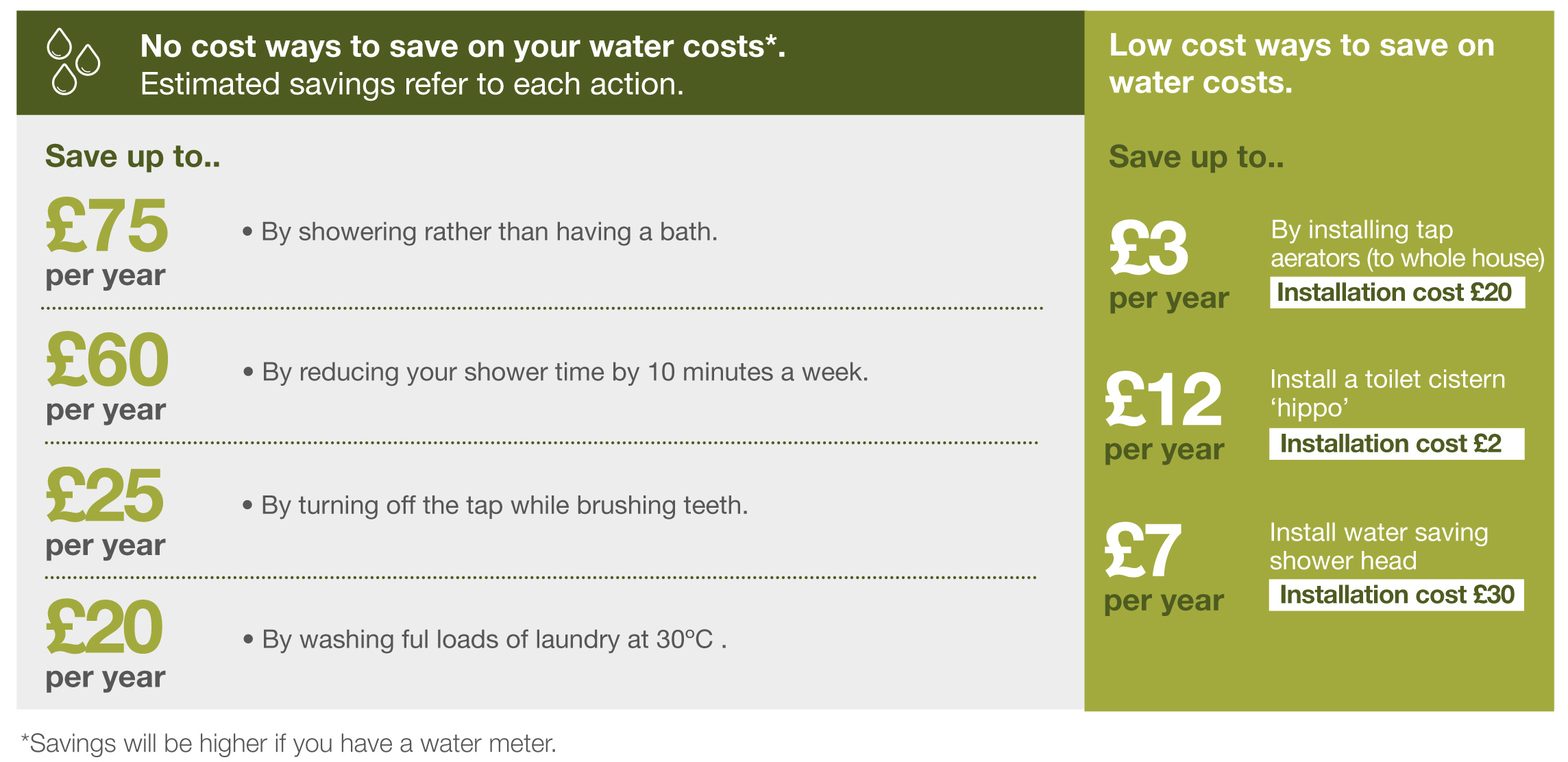 Water Savings